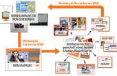 WOM- und Werbung- Der Prozess