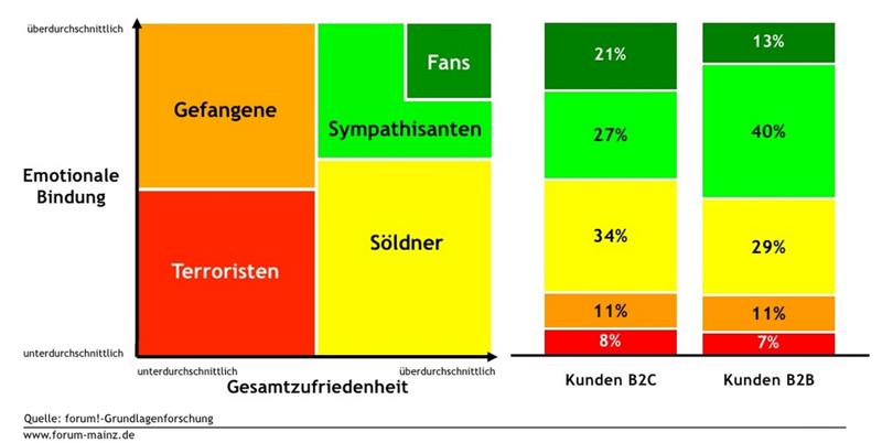 Typologie der Kunden nach Zufriedenheit und emotionaler Bindung zum Unternehmen - entwickelt von forum! Marktforschung Mainz