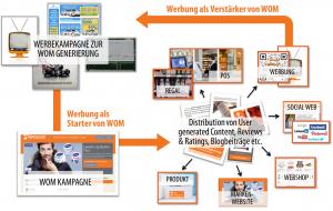 WOM-und-Werbung-Prozess